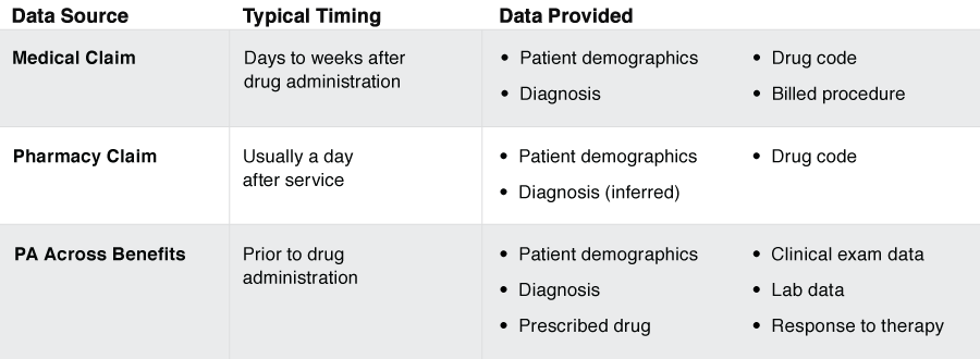 PA Across Benefits: Timing is prior to drug administration - as opposed to Medical Claim and Pharmacy Claim. Data provided for PA Across Benefits: Patient demographics, Clinical exam data, Diagnosis, Lab data, Prescribed drug, Response to therapy