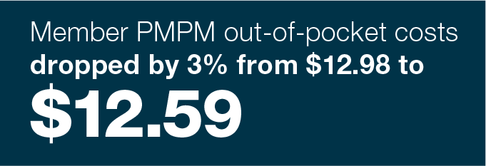 Member PMPM out-of-pocket-costs dropped