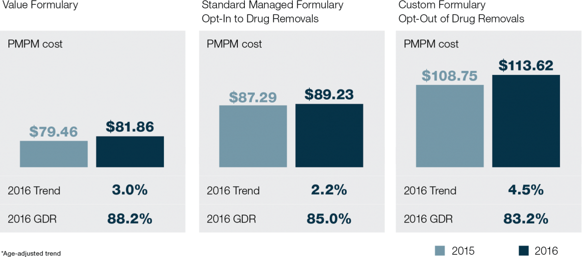 Managed formularies help control PMPM costs and trend chart