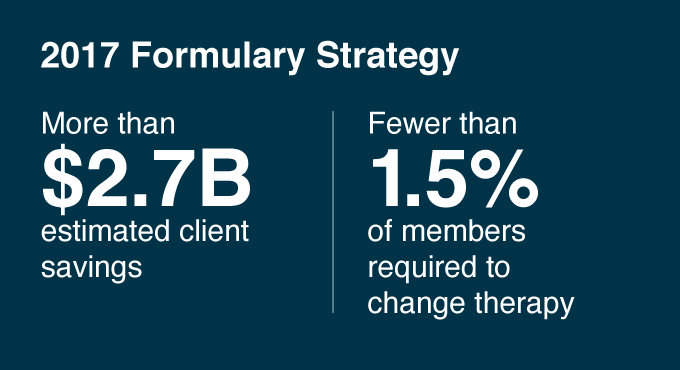 2017 Formulary Strategy: More than $2.7B estimated client savings, fewer than 1.5% of members required to change therapy.
