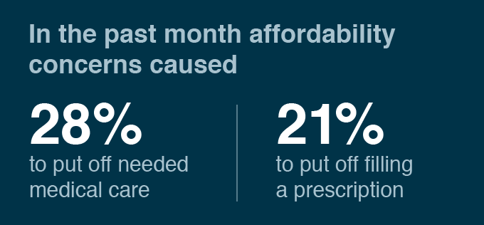 In the past month affordability concerns caused 28% to put off needed care, and 21% to put off filling a prescription.