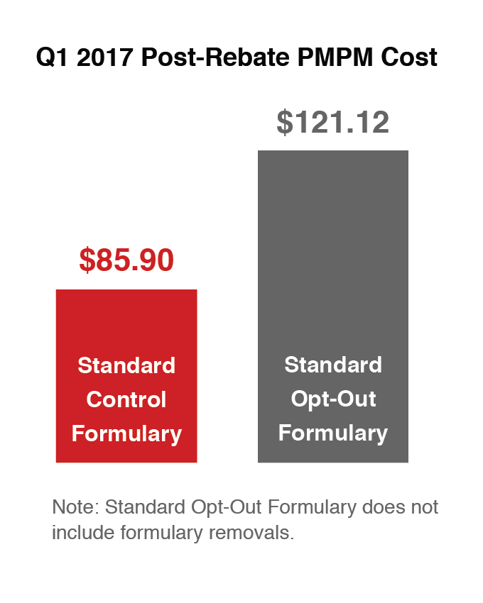 Formulary Q1 2017 Post-rebate PMPM Cost