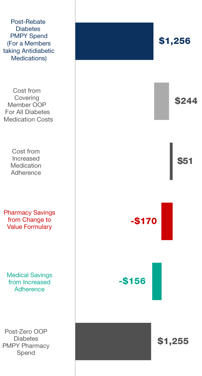 The lower overall cost for Payors is calculated by adding the 45.32 Post-Rebate Baseline Diabetes PMPY spend, plus $8.86 cost from Covering Member OOP Diabetes Expenses and $1.86 cost from Increased Medication Adherence; then removing -$6.18  Pharmacy Savings from Change to Value Formulary, and -$5.66 Medical Savings from Increased Adherence. This results in $44.20 Post-Zero OOP Diabetes PMPY Pharmacy Spend.