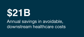 $21B  Annual savings in avoidable, downsteam healthcare costs per patient.