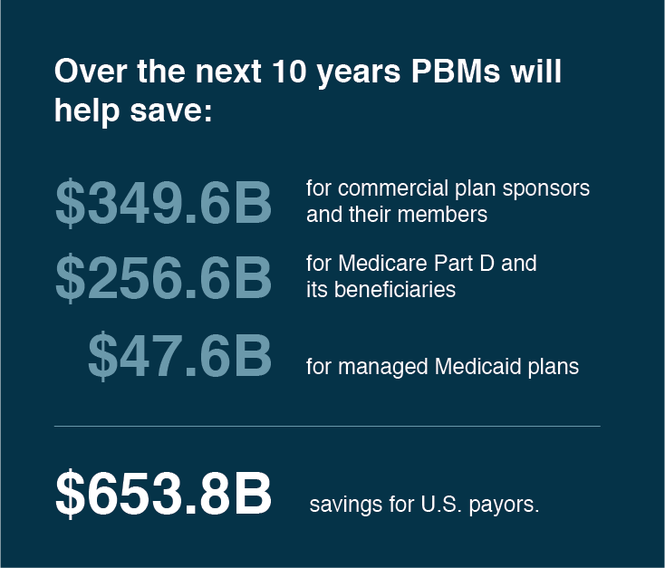 Over the next 10 years, PBMs will help save $635.8B for U.S. payors.