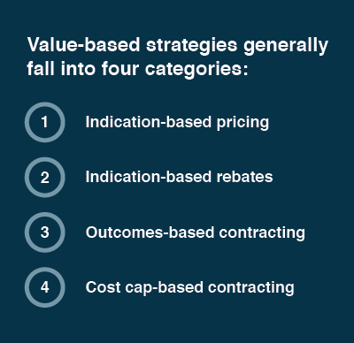 Value-based strategies generally fall into four categories.
