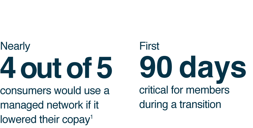 4 out of 5  consumers would use a managed network if it lowered their copay. First  90 days critical for members during a transition