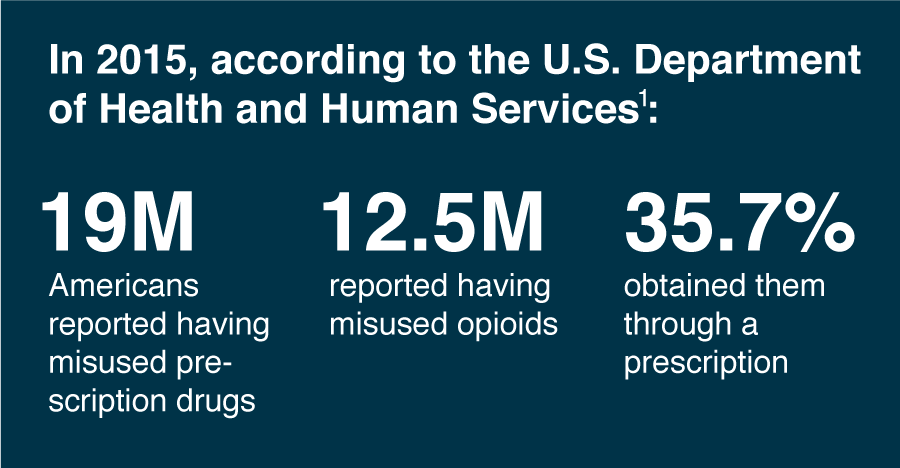 In 2015, according to the U.S. Department of Health and Human Services¹: 19M Americans reported having misused prescription drugs. 12.5M reported having misused opioids. 35.7% obtained them through a prescription.