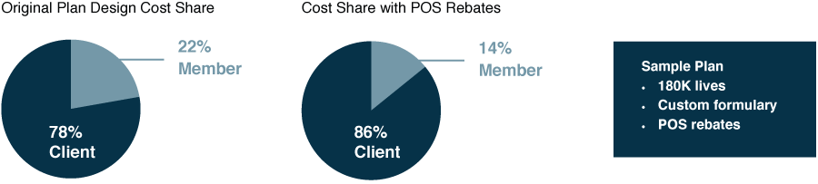 Original Plan Design Cost Share: 22% Member, 78% Client. Cost Share with POS Rebates: 14% Member, 86% Client. (Sample Plan: 180K lives; Custom formulary; POS rebates.)