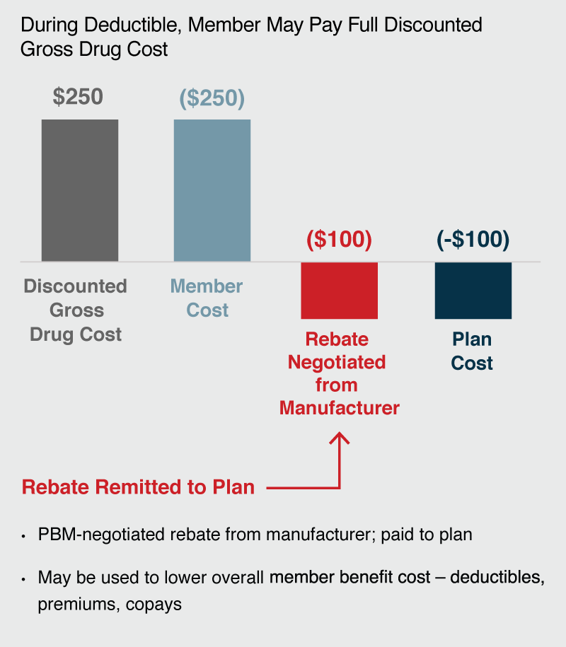 During Deductible, Member May Pay Full Discounted Gross Drug Cost: $250 Discounted Gross Drug Cost, ($250) Member Cost, ($100) Rebate Negotiated from Manufacturer (Rebate Remitted to Plan; PBM-negotiated rebate from manufacturer; paid to plan. May be used to lower overall member benefit cost – deductibles, premiums, copays), -$100 Plan Cost.