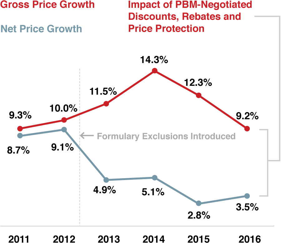 When Formulary Exclusions were introduced in 2012, Net Price Growth has declined compared to Gross Price Growth due to the impact of PBM-Negotiated Discounts, Rebates and Price Protection.