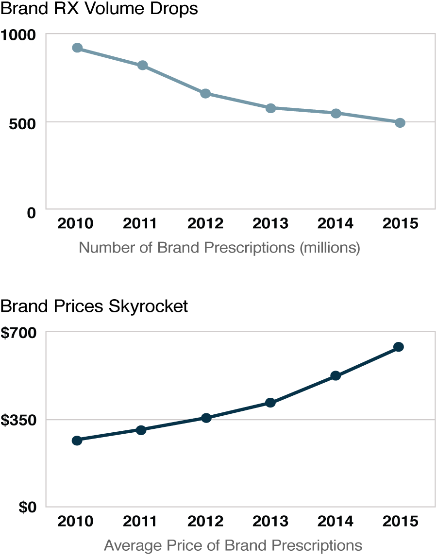 Brand RX Volume Drops, Brand Prices Skyrocket between 2010 and 2015