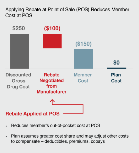 Applying Rebate at Point-of-Sale (POS) Reduces Member Cost at POS: $250 Discounted Gross Drug Cost, $100 Rebate Negotiated from Manufacturer (Rebate Applied at POS. Reduces member's out-of-pocket cost at POS. Plan assumes greater cost share and may adjust other costs to compensate – deductibles, premiums, copays), $150 Member Cost, $0 Plan Cost