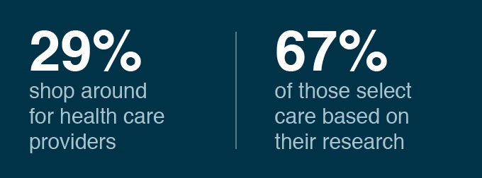 29% shop around for health care providers, and 67% of thos select care based on their research
