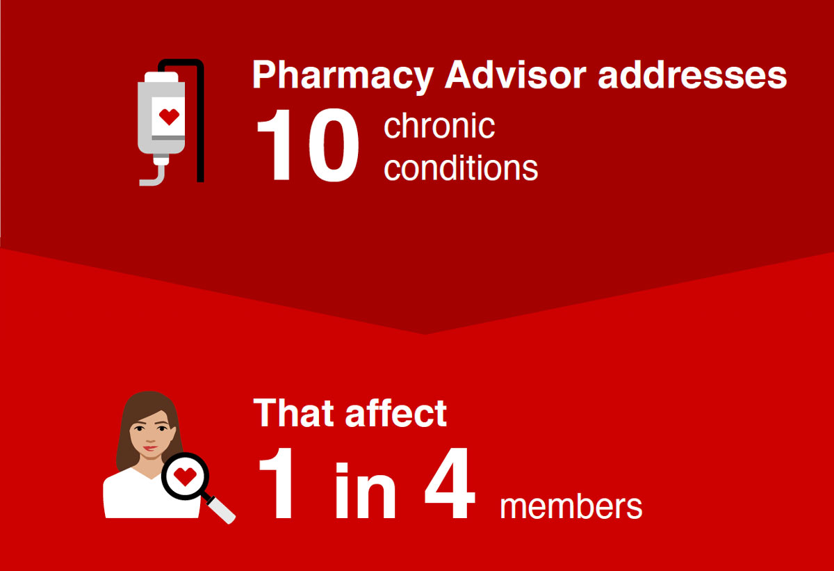 Pharmacy Advisor addresses 10 chronic conditions, that affect 1 in 4 members