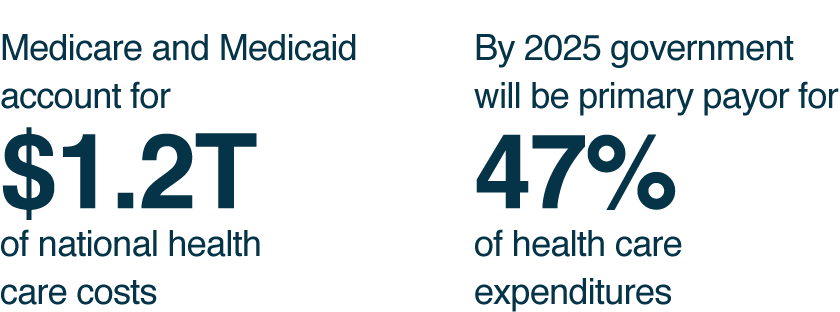 Medicare and Medicaid account for $1.2T of national health care costs. By 2025 government will be primary payor for 47% of health care expenditures.