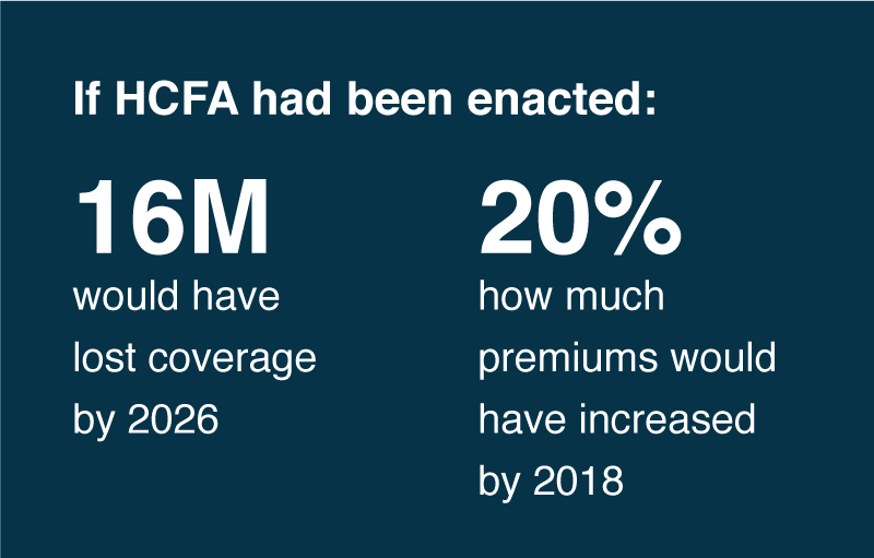 If HCFA had been enacted: 16M would have lost coverage by 2026. 20% how much premiums would have increased.