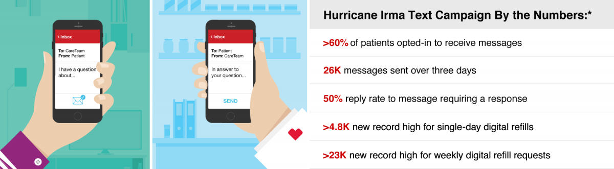 By the Numbers*: 60% of patients opted-in to receive messages; 26K messages sent over three days; 50% reply rate to message requiring a response; >4.8K new record high for single-day digital refills; >23K new record high for weekly digital refill requests.