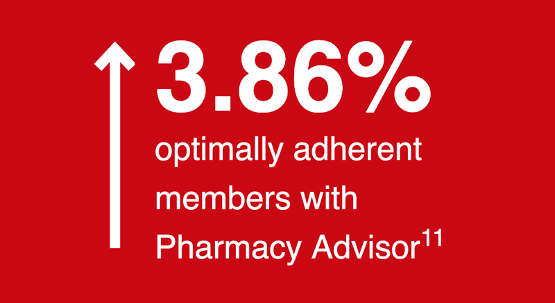 Increase of 3.86% of optimally adherent members with Pharmacy Advisor, according to a CVS Health Internal Analysis from 2018.