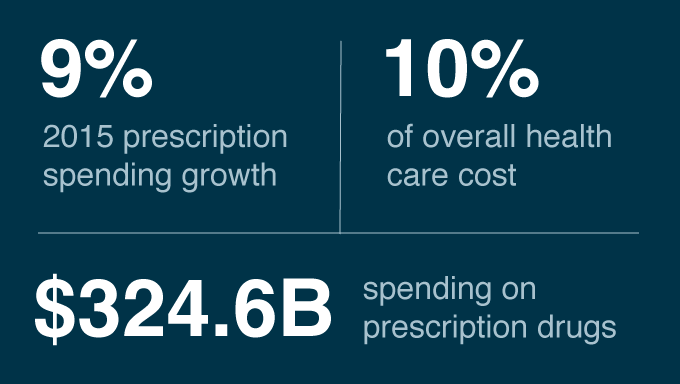 9% 2015 prescription spending growth, 10% of overall health care cost, $324.6B spending on prescription drugs