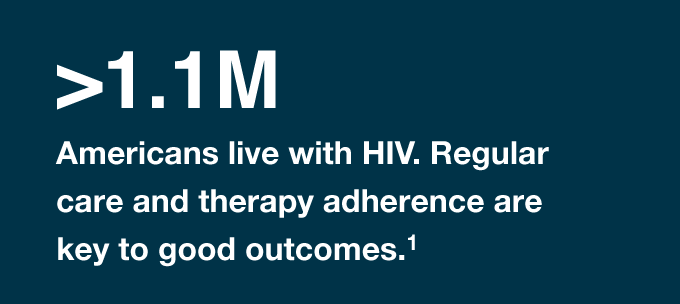Less than 1.1 million Americans live with HIV. Regular care and therapy adherence key to good outcomes.