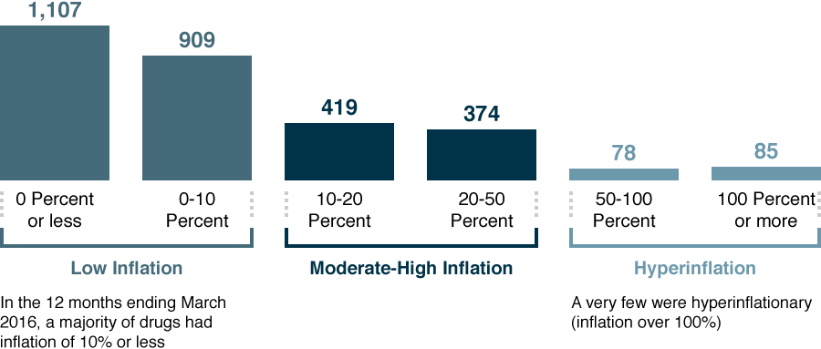 Cost Volatility of Hyperinflationary Drugs