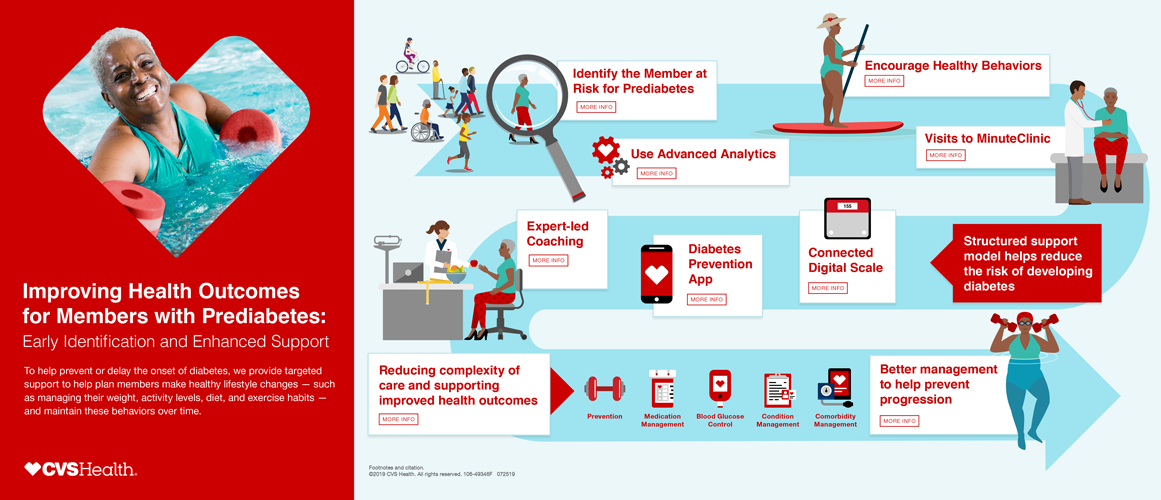 Improving Health Outcomes for Members with Prediabetes Infographic cover, click to download