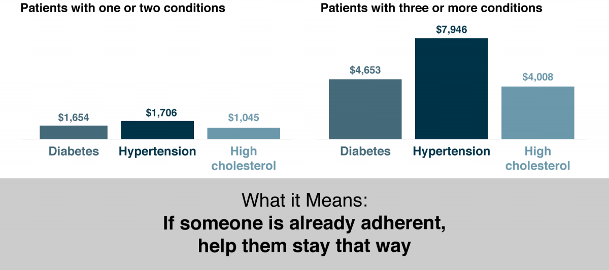 Bar chart comparing annual costs for patients with one or two, and patients with three or more conditions.
