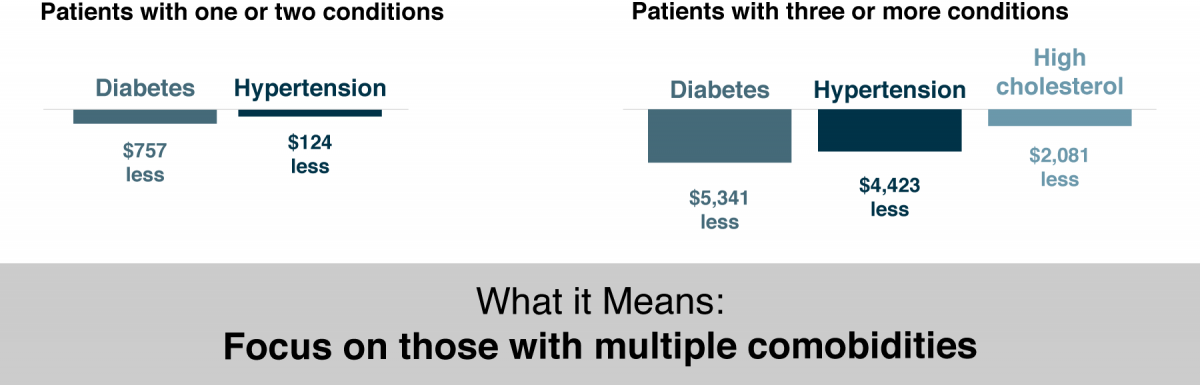 Bar chart comparing overall annual costs for patients with one or two, and patients with three or more conditions
