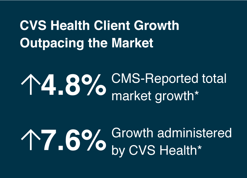 CVS Health Client Growth Outpacing the Market: CMS-Reported Total Market Growth 2013-2016 was 4.8%. Growth of Plans Administered by CVS Health was 7.6% in the same period.