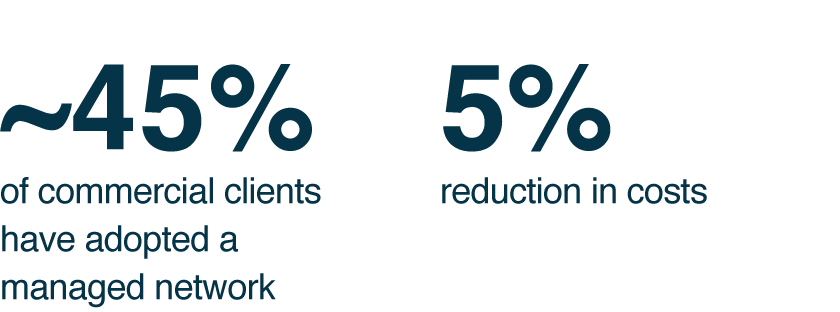 ~45% of commercial clients have adopted a managed network. 5% reduction in costs