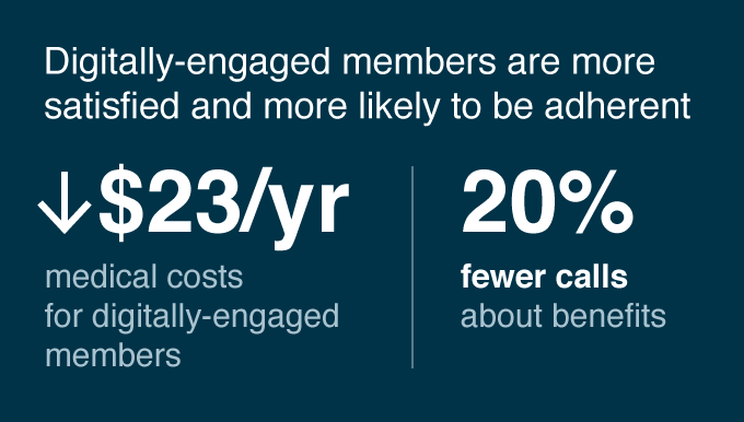 Digitally-engaged members are more satisfied and more likely to be adherent. $23/yr lower medical costs for digitally-engaged members, 20% fewer calls about benefits.