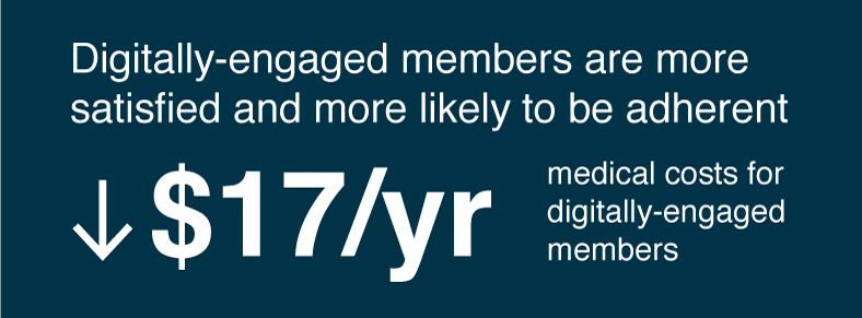 Digitally-engaged members are more satisfied and more likely to be adherent. $23/yr lower medical costs for digitally-engaged members, 17% fewer calls about benefits.