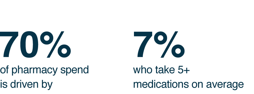 70% of pharmacy spend is driven by  7% who take 5+ medications on average