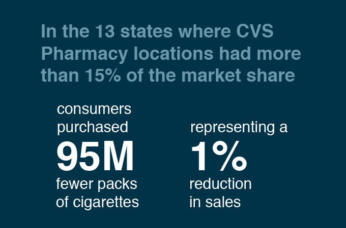 Statistics of CVS impact on declining cigarette smokers