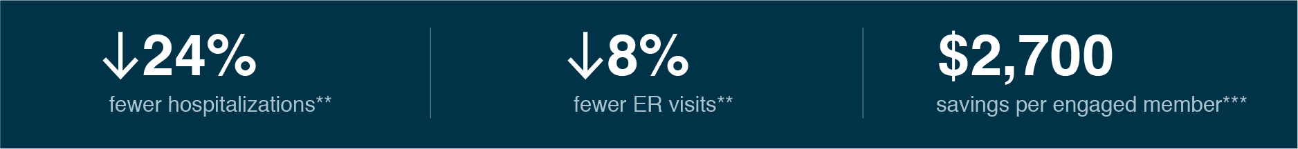 24% fewer hospitalizations; 8% fewer ER visits; $2,700 savings per engaged member*