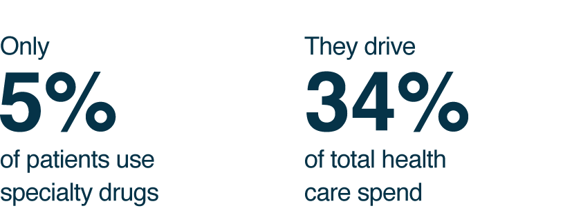 Only 5%  of patients use specialty drugs. They drive  34%  of total health care spend.