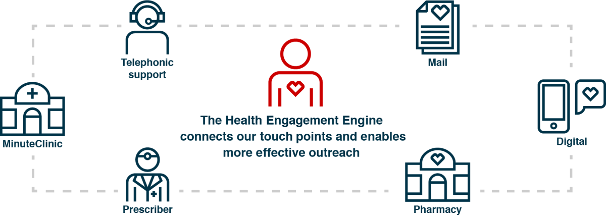 The Health Engagement Engine connects our touchpoints and enables more effective outreach: Telephonic Support, Email, MinuteClinic, Digital, Pharmacy and Prescriber