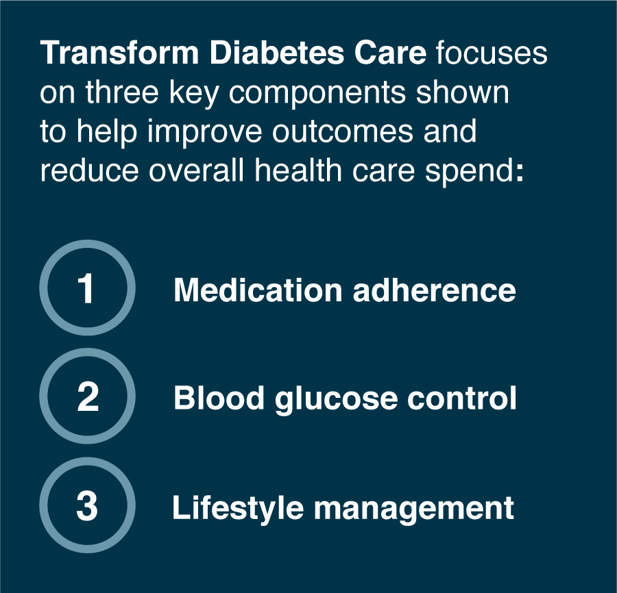Transform Diabetes Care focuses on three key components shown to help improve outcomes and reduce overall health care spend: Medication adherence, Blood glucose control, Lifestyle management