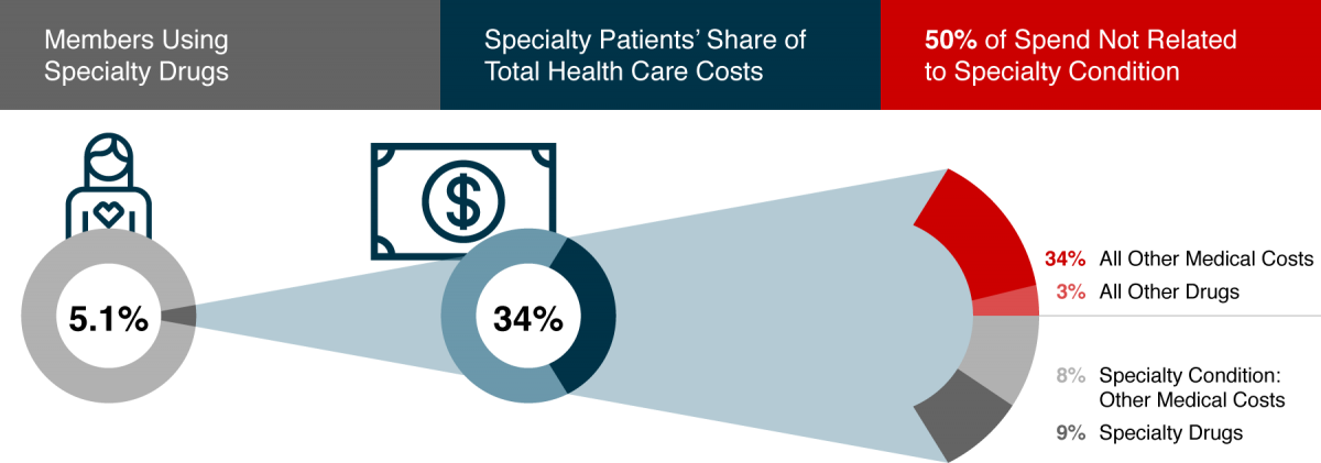 Care for specialty patients drives a large portion of health care costs*