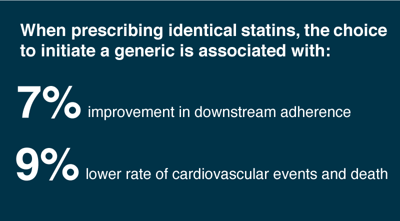 Initiating statin therapy on generics results in 7% improvement in downstream adherence