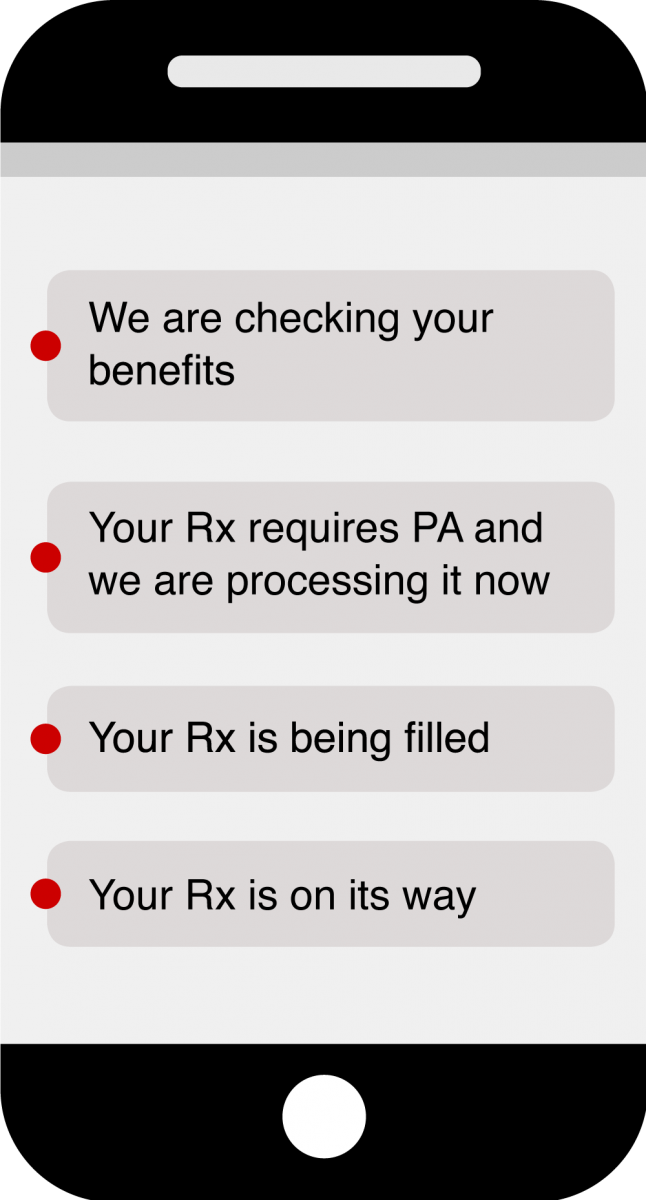 "Examples of digital messages sent after a specialty prescription is received: ""We are checking your benefits; Your Rx requires PA and we are processing it now; Your RX is being filled; Your Rx is on its way."""
