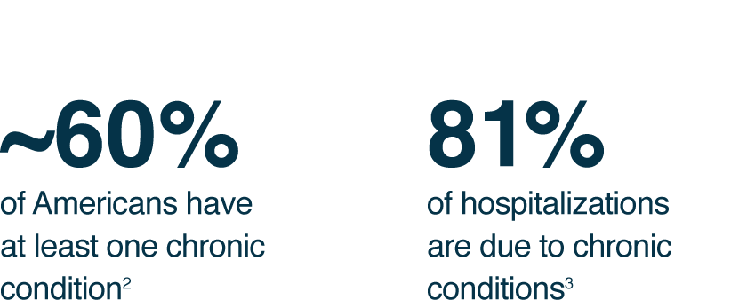 ~60% of Americans have at least one chronic condition. 81% of hospitalizations are due to chronic conditions.