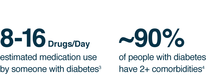 8-16 Drugs per Day: Estimated medication use for someone with diabetes. About 90% of people with diabetes have 2+ comorbidities.