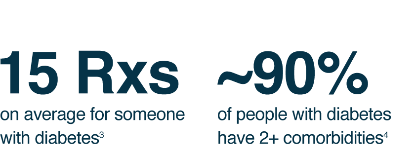 15 Rxs on average for someone with diabetes. ~90% of people with diabetes have 2+ comorbidities