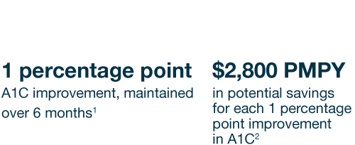 1 percentage point  A1C improvement, maintained over 6 months. $2,800 PMPY in potential savings for each 1 percentage point improvement in A1C