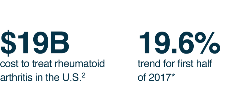 $19 billion – cost to treat rheumatoid arthritis in the United States. 19.6 percent – trend for first half of 2017.